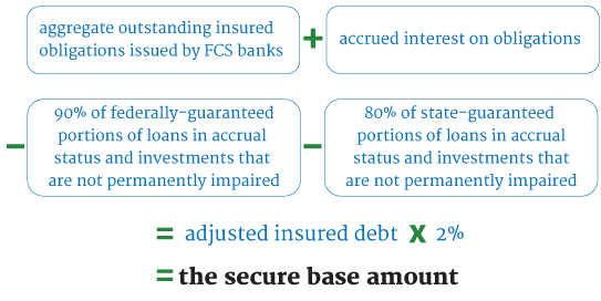 Secure base amount calculation is adjusted insured debt multiplied by 2%