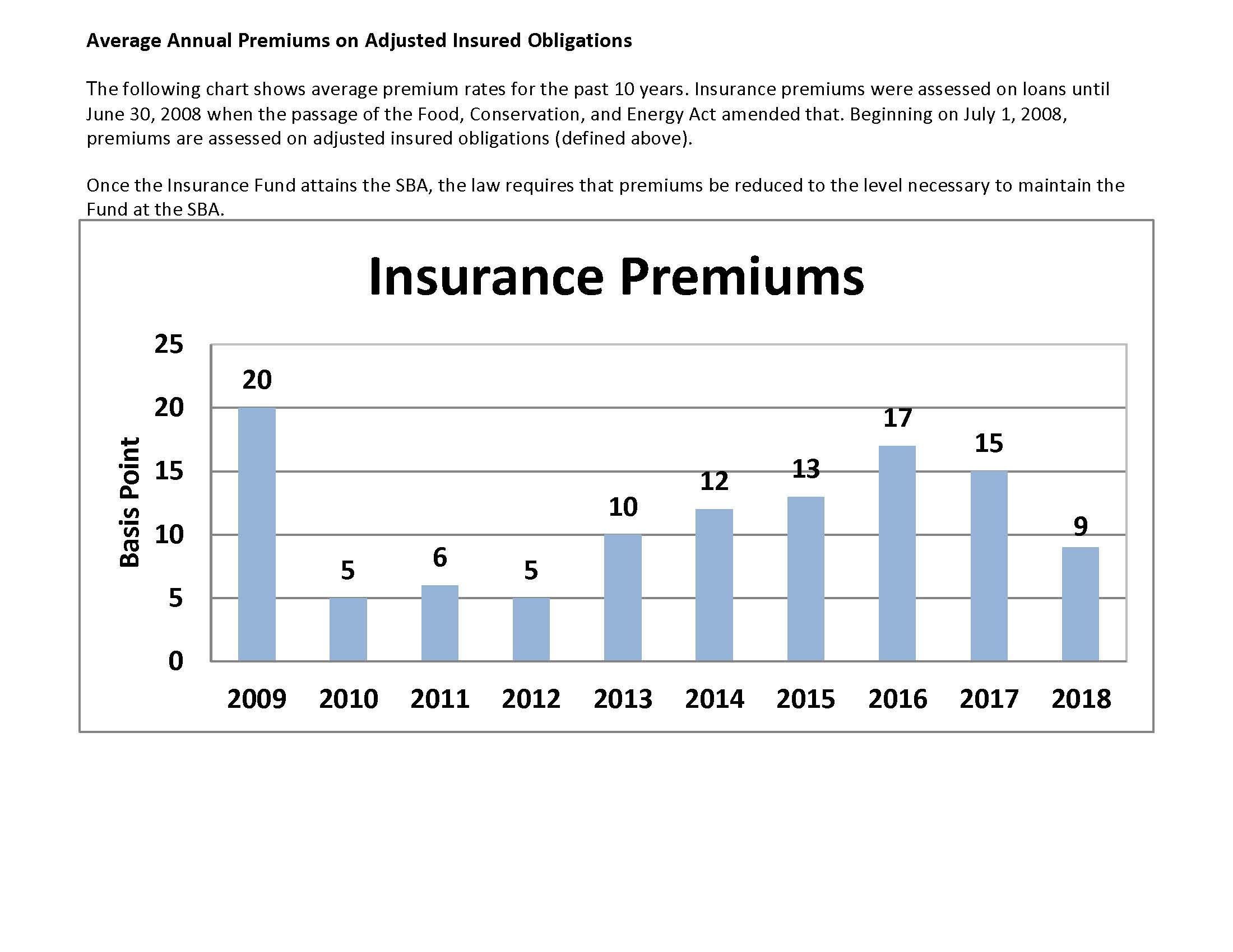Average Annual Premiums on Adjusted Insured Obligations from 2009-2018